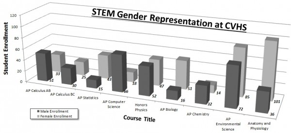 Gender inequality is clearly distributed unevenly in the different STEM classes at CVHS. Graph by Anna Ngyuen.