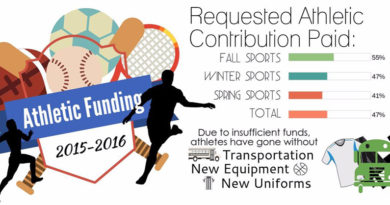 Athletics program suffers from lack of participant funding