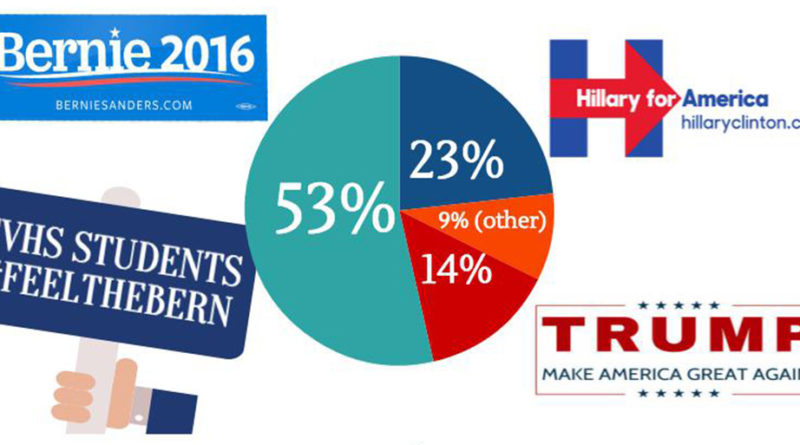 An Olympian survey shows that CVHS students favor Bernie Sanders over Hillary Clinton and Donald Trump.