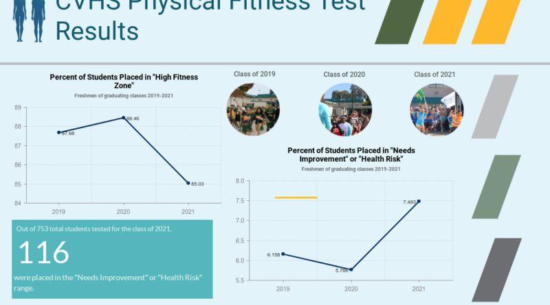 Juniors top scores in fitness testing
