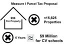 Parcel tax proposal approved