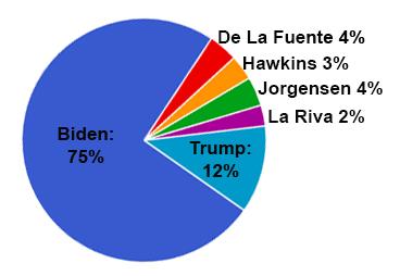 Trojans vote big for Biden