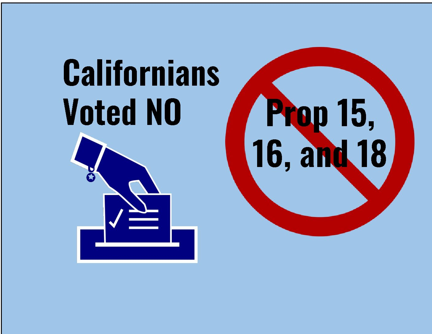 California votes no on 15, 16, and 18